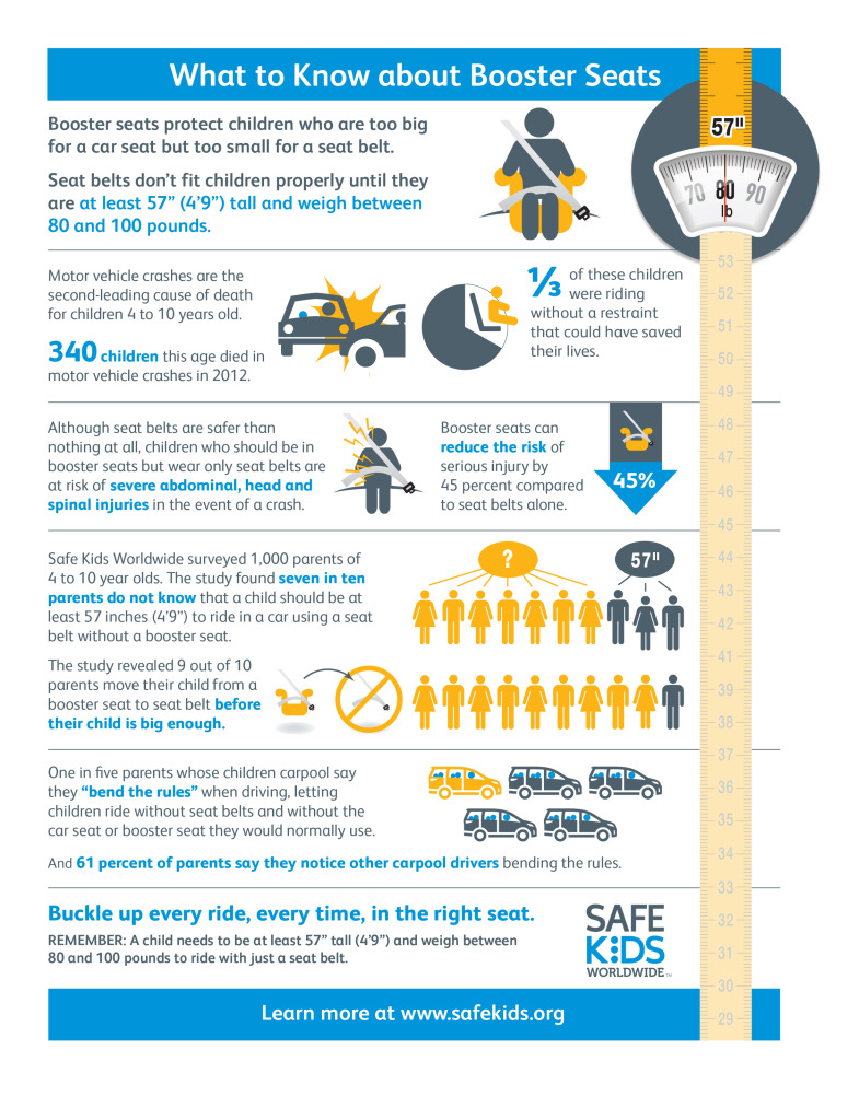 Child Booster Seats Infographic